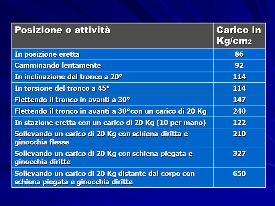 Posizione o attività Carico in Kg/cm2 In posizione eretta 86