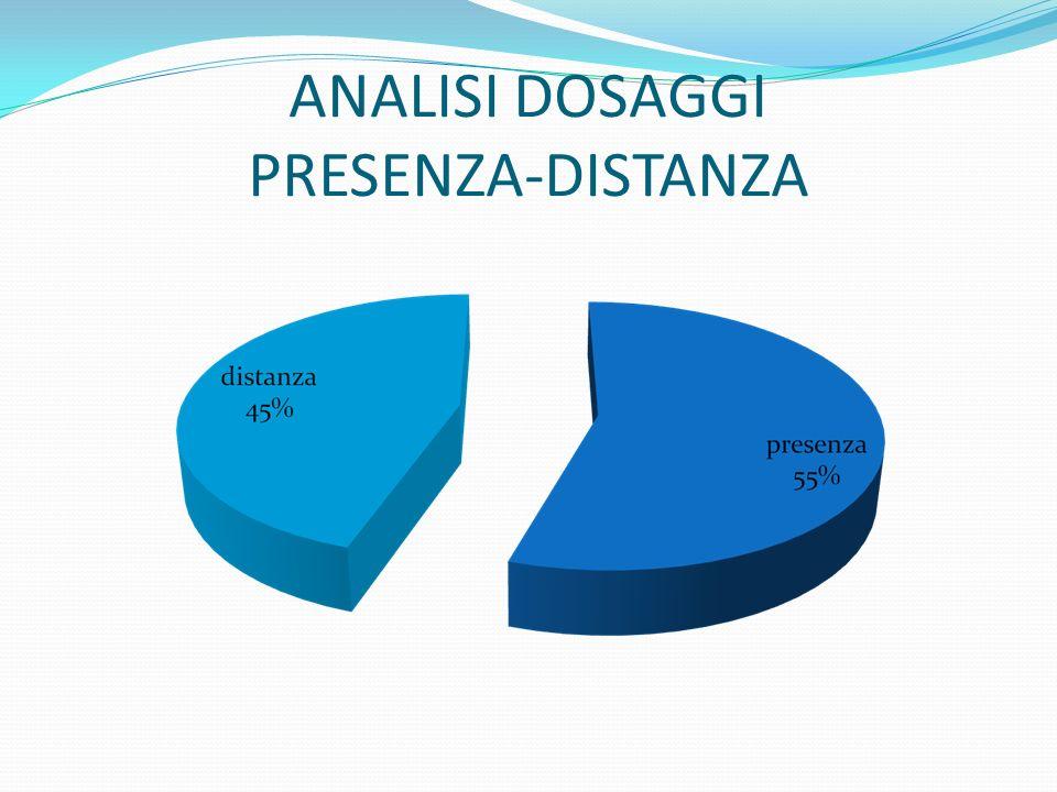 ANALISI DOSAGGI PRESENZA-DISTANZA