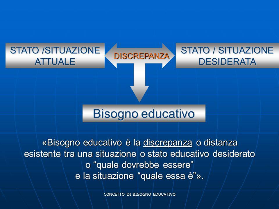 Bisogno educativo STATO /SITUAZIONE ATTUALE