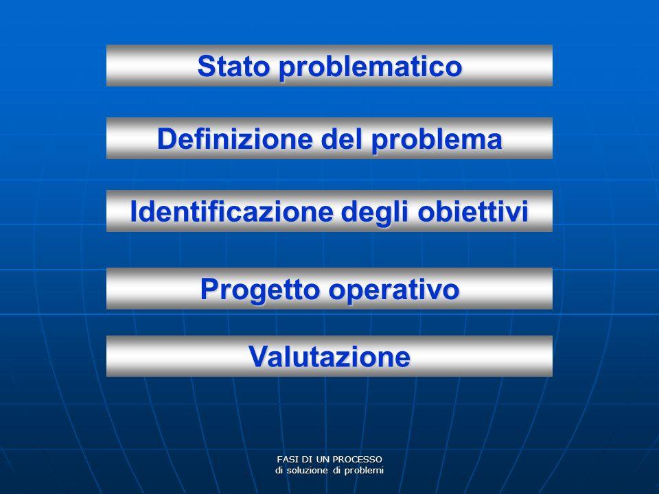 Definizione del problema Identificazione degli obiettivi