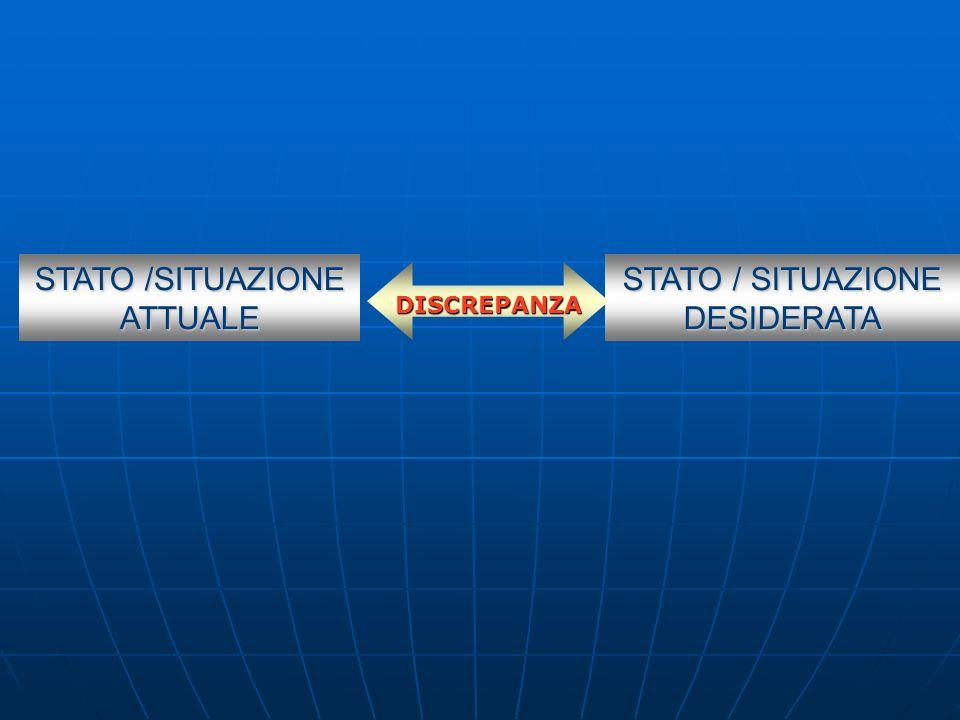 STATO /SITUAZIONE ATTUALE STATO / SITUAZIONE DESIDERATA