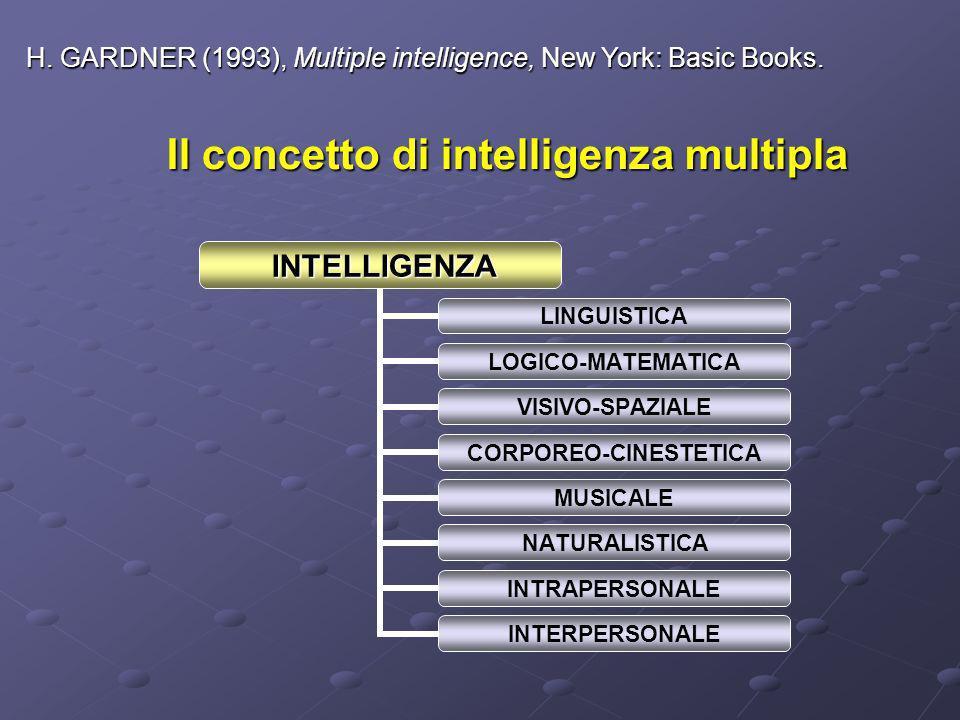 Il concetto di intelligenza multipla