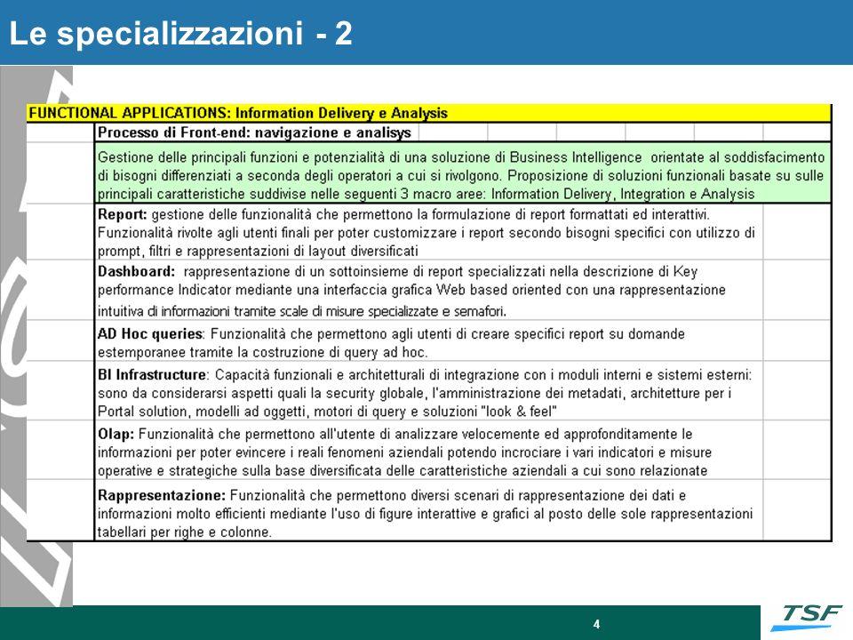 SessioniL'Enterprise Information Management Academy si svolgerà in una sessione unica con le seguenti caratteristiche:
