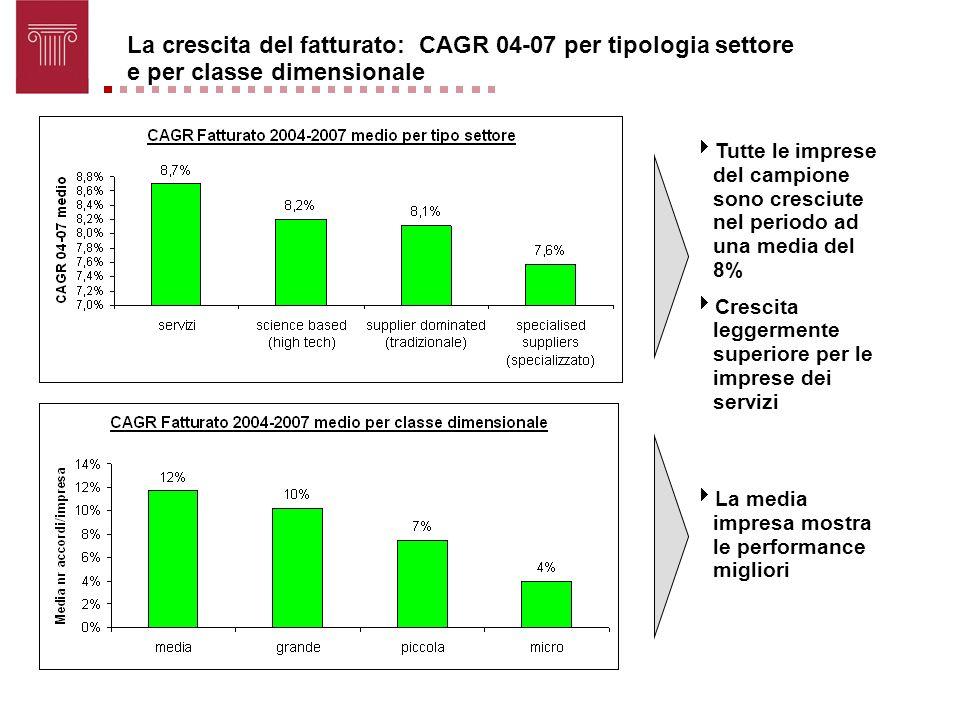 La crescita del fatturato: CAGR 04-07 per tipologia settore e per classe dimensionale
