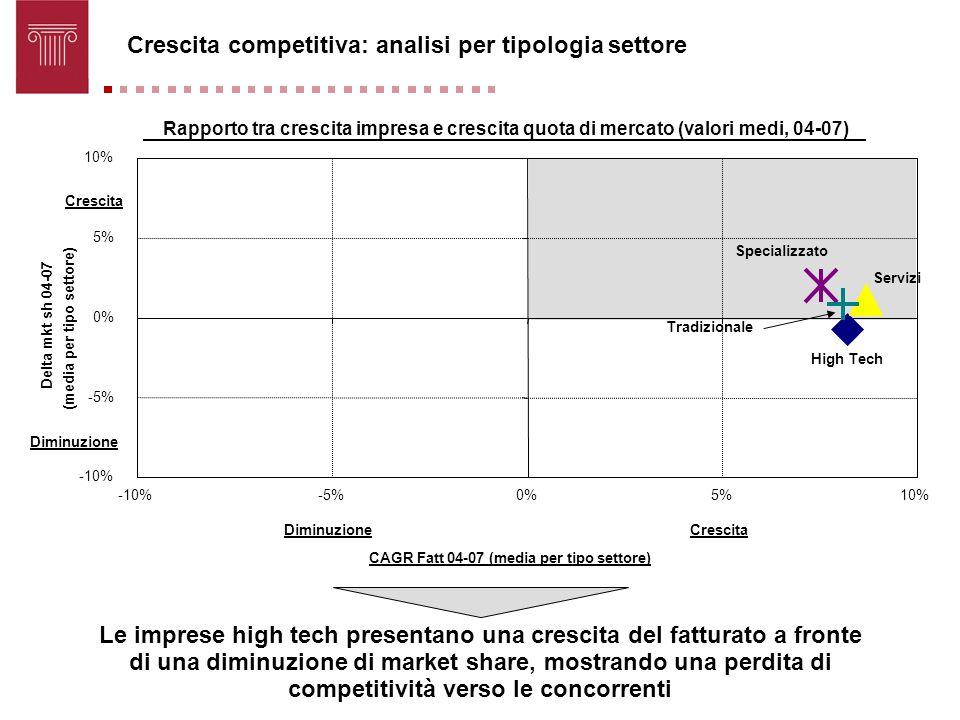 Crescita competitiva: analisi per tipologia settore