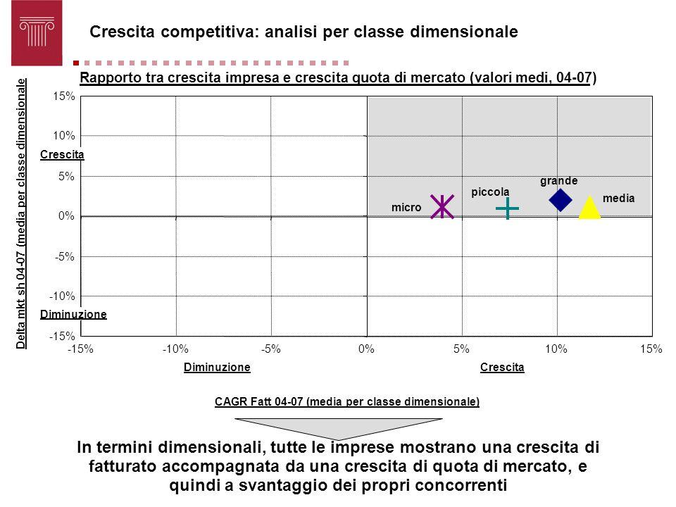 Crescita competitiva: analisi per classe dimensionale