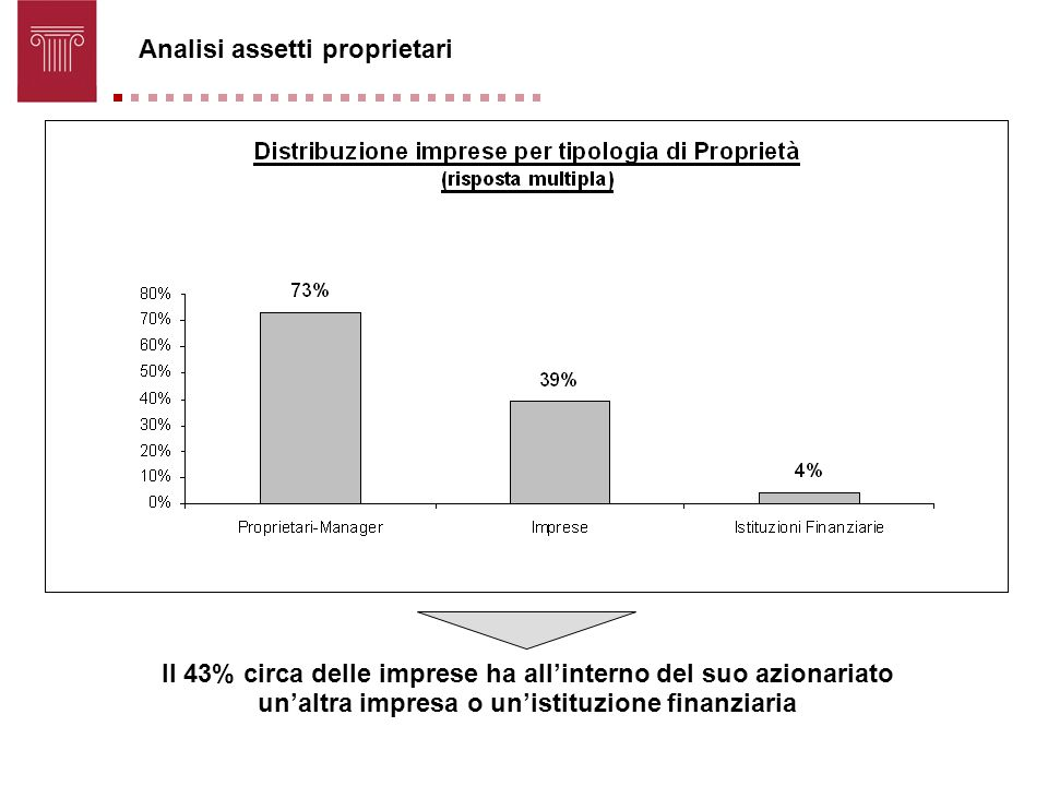 Analisi assetti proprietari