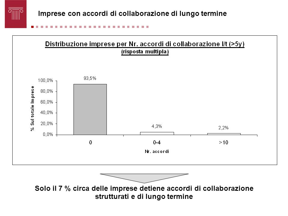 Imprese con accordi di collaborazione di lungo termine