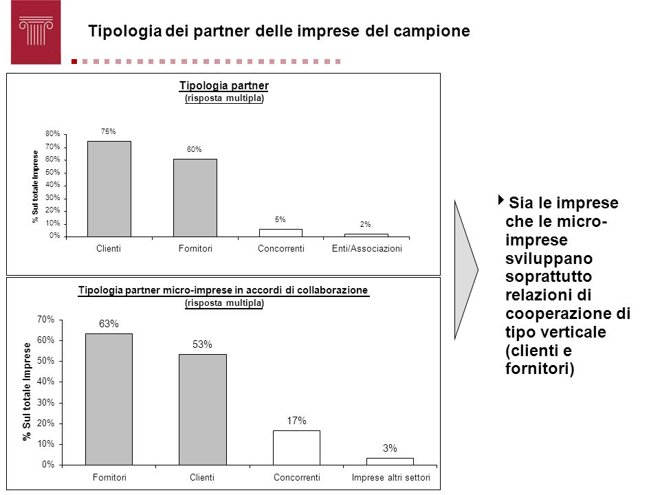 Tipologia dei partner delle imprese del campione