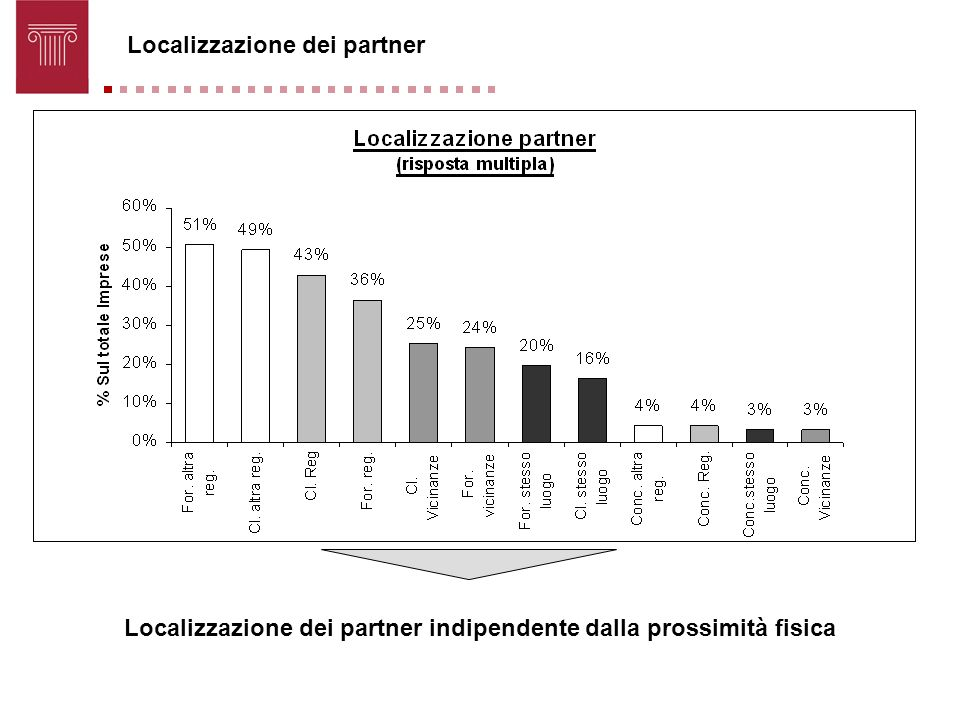 Localizzazione dei partner indipendente dalla prossimità fisica