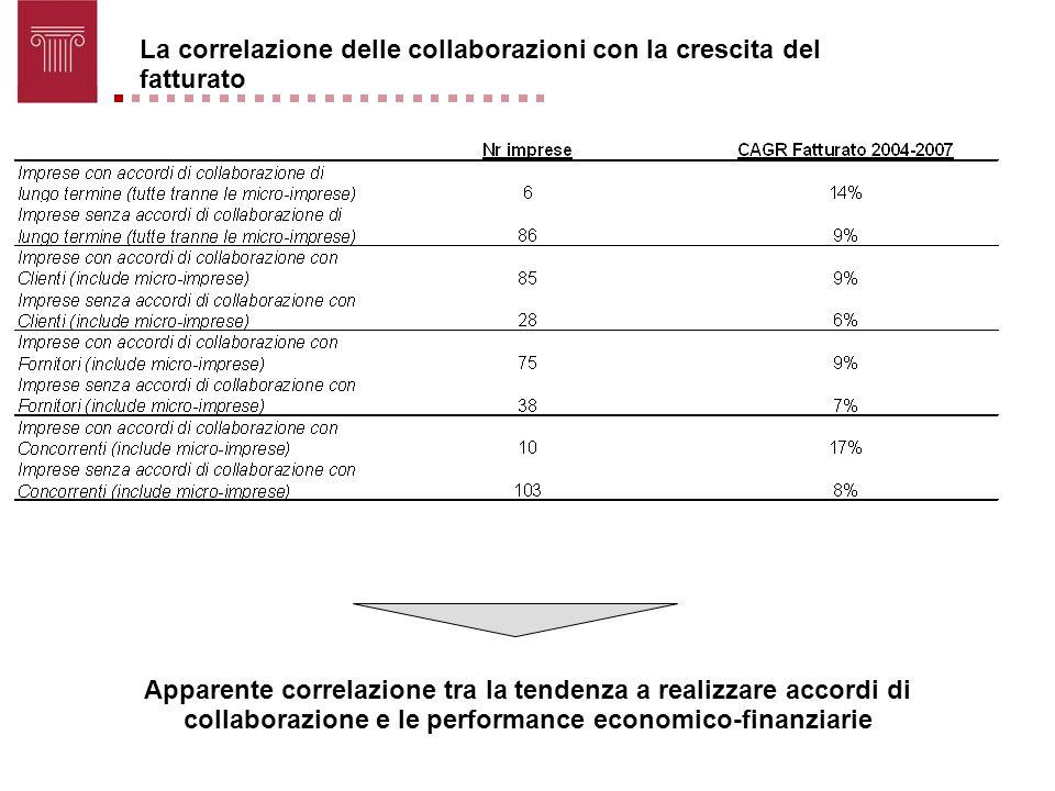 La correlazione delle collaborazioni con la crescita del fatturato
