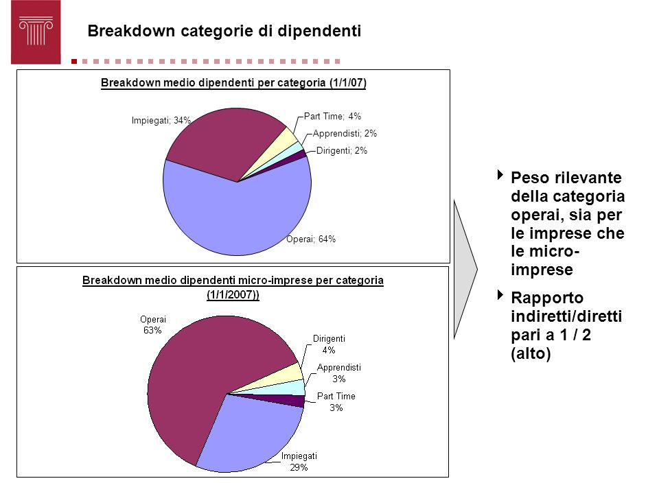 Breakdown categorie di dipendenti