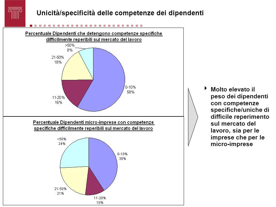 Unicità/specificità delle competenze dei dipendenti