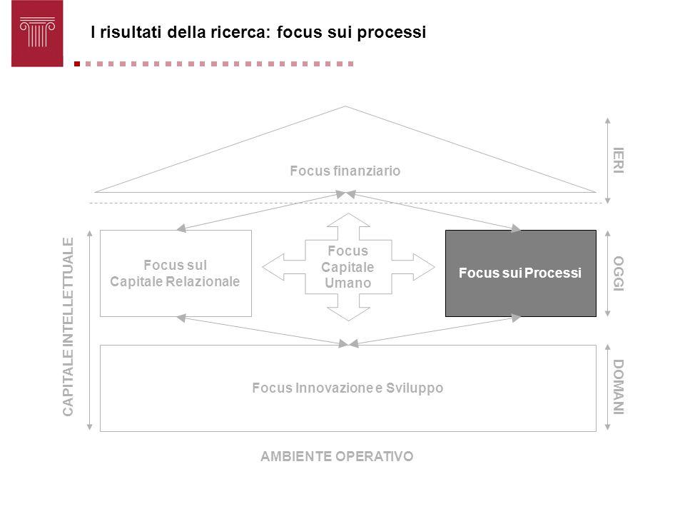 CAPITALE INTELLETTUALE Focus Innovazione e Sviluppo