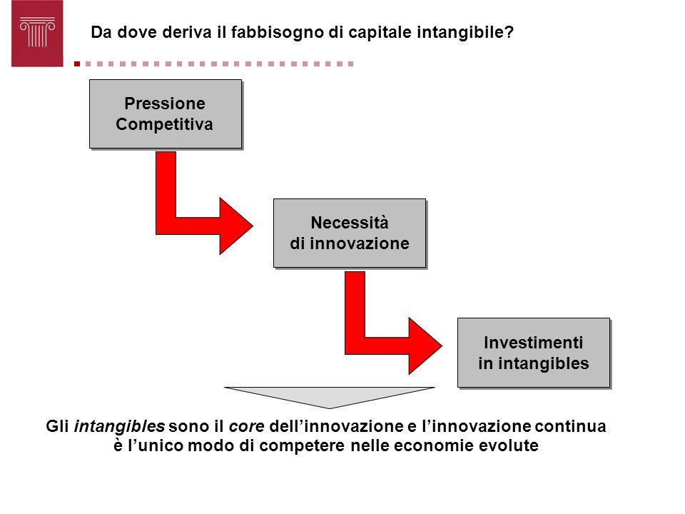 Da dove deriva il fabbisogno di capitale intangibile