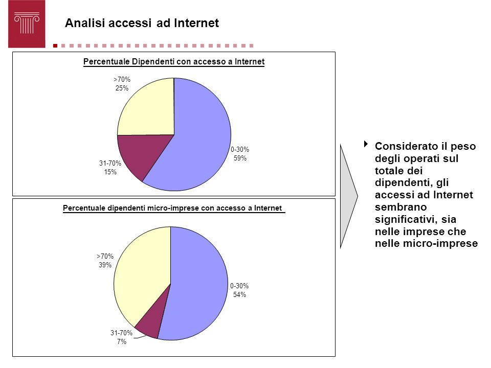 Analisi accessi ad Internet