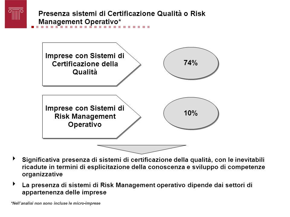 Imprese con Sistemi di Certificazione della Qualità 74%