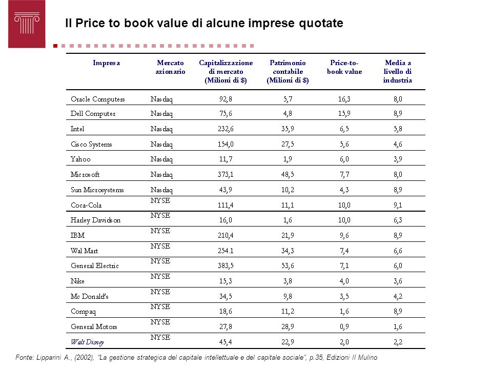 Il Price to book value di alcune imprese quotate