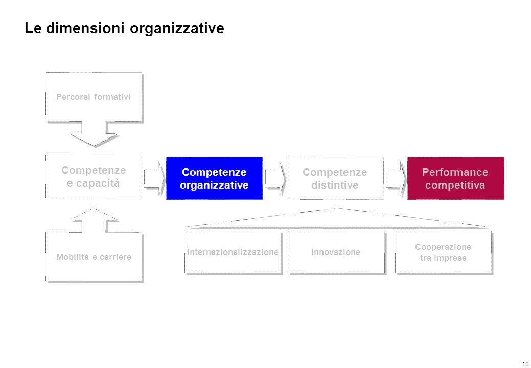 Principali evidenze – Le dimensioni organizzative