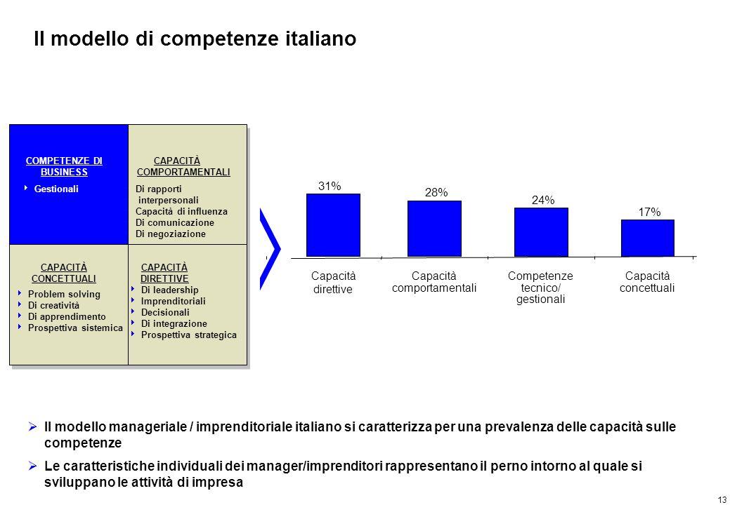 Il modello manageriale internazionale