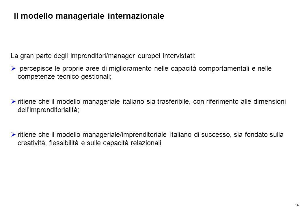 Principali evidenze - Il modello manageriale