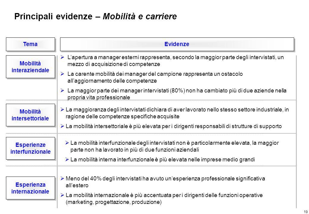 Agenda Il progetto Management Forum Sintesi delle principali evidenze