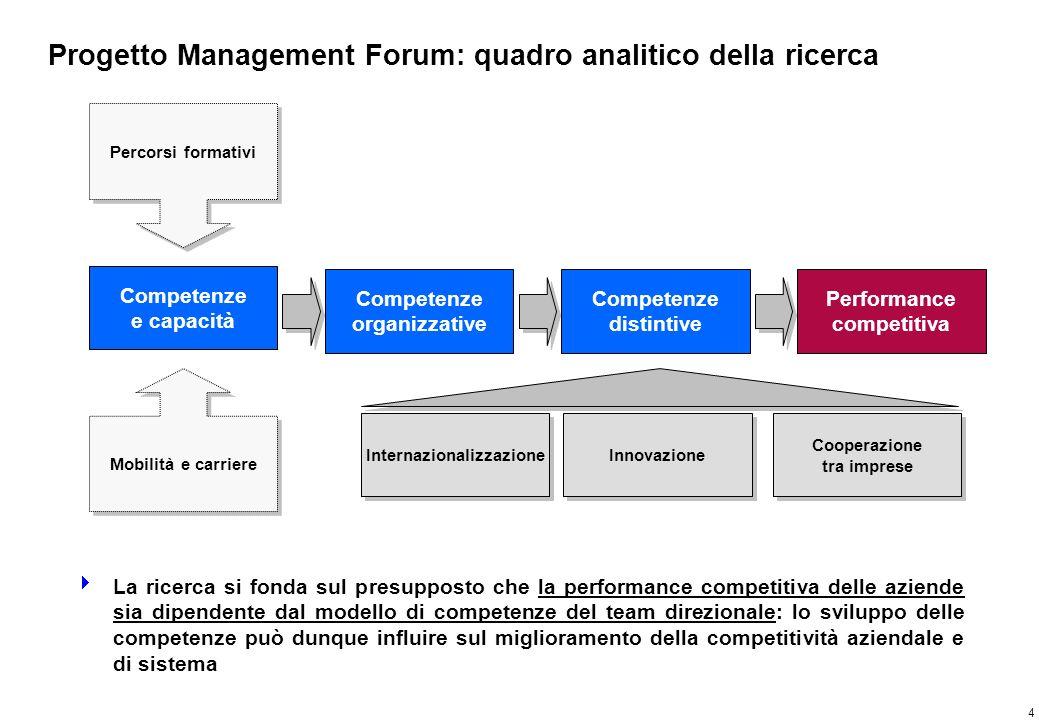 Progetto Management Forum: elaborazione dei risultati