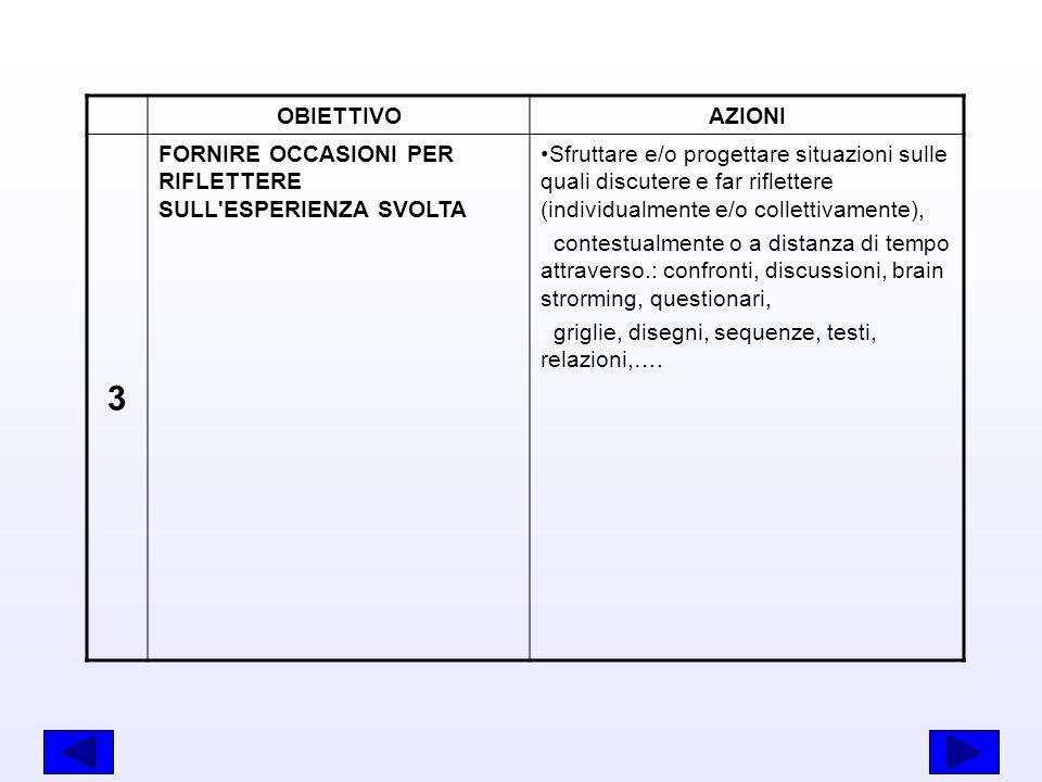 OBIETTIVO AZIONI. 3. FORNIRE OCCASIONI PER RIFLETTERE SULL ESPERIENZA SVOLTA.