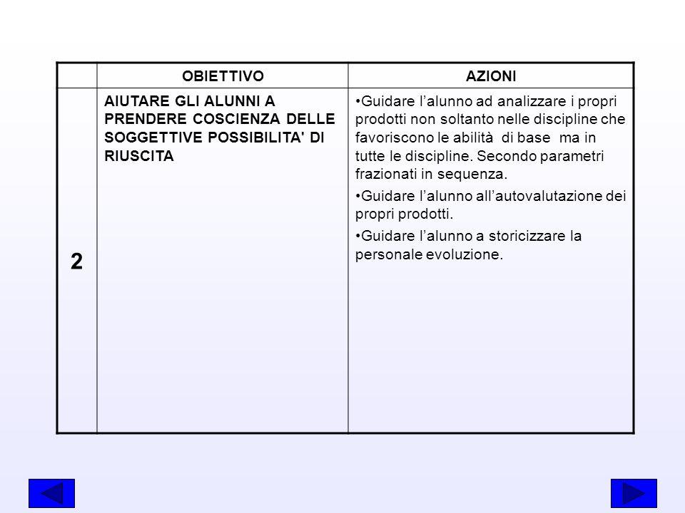 OBIETTIVO AZIONI. 2. AIUTARE GLI ALUNNI A PRENDERE COSCIENZA DELLE SOGGETTIVE POSSIBILITA DI RIUSCITA.
