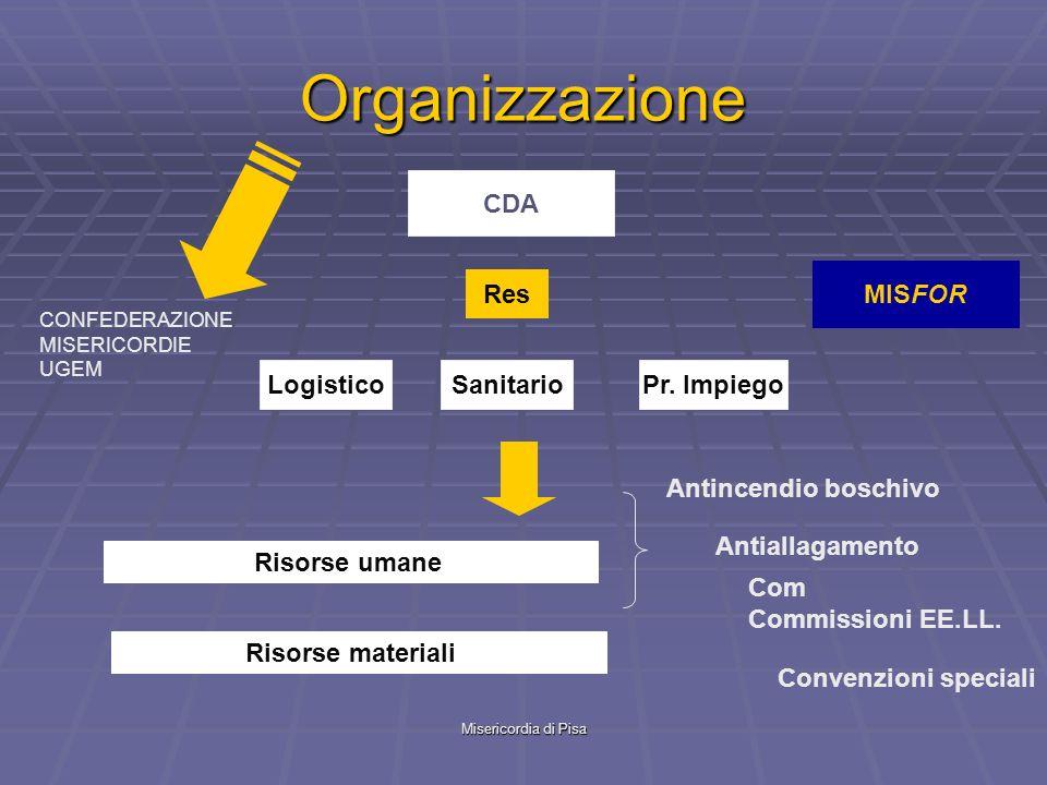 Organizzazione CDA MISFOR Res Logistico Sanitario Pr. Impiego