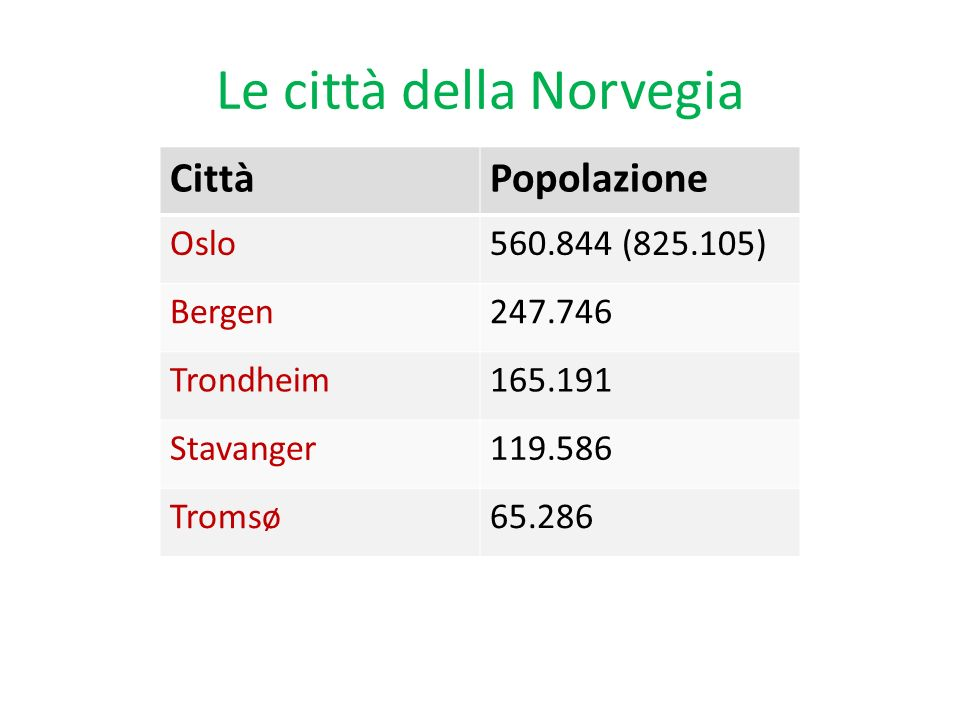Le città della Norvegia