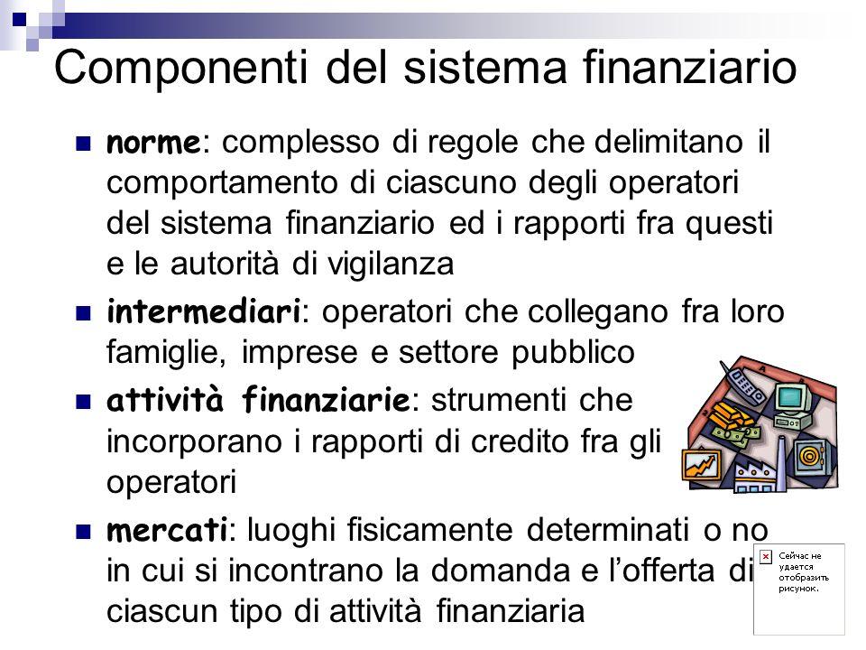 Componenti del sistema finanziario