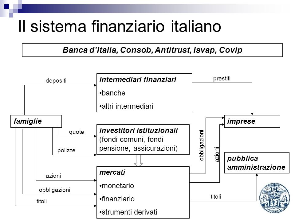 Il sistema finanziario italiano