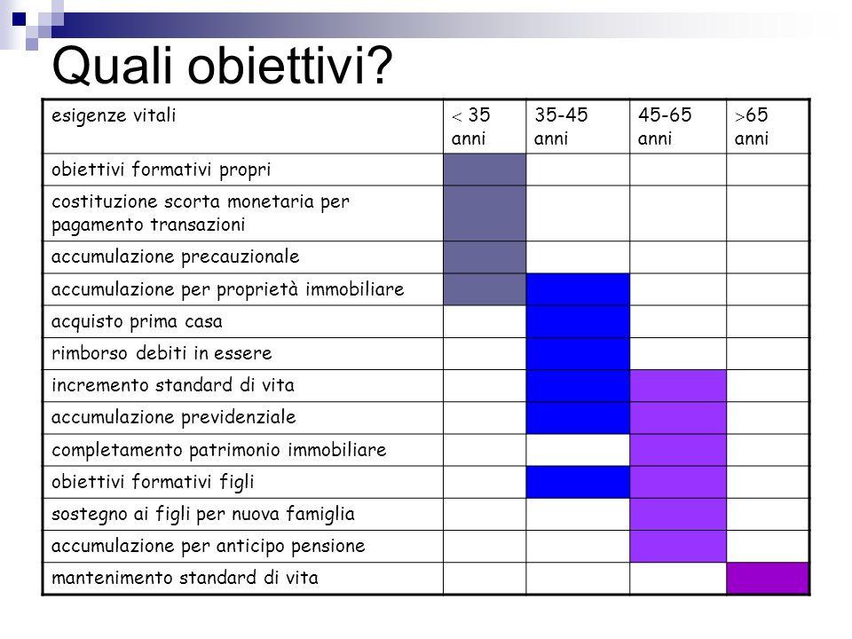 Quali obiettivi esigenze vitali  35 anni 35-45 anni 45-65 anni