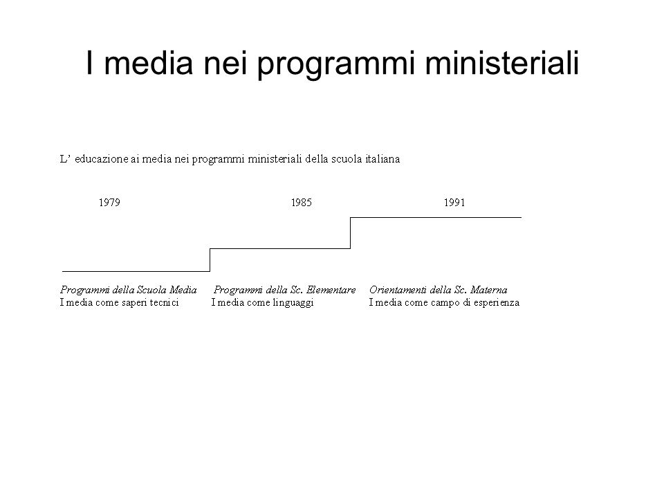 I media nei programmi ministeriali