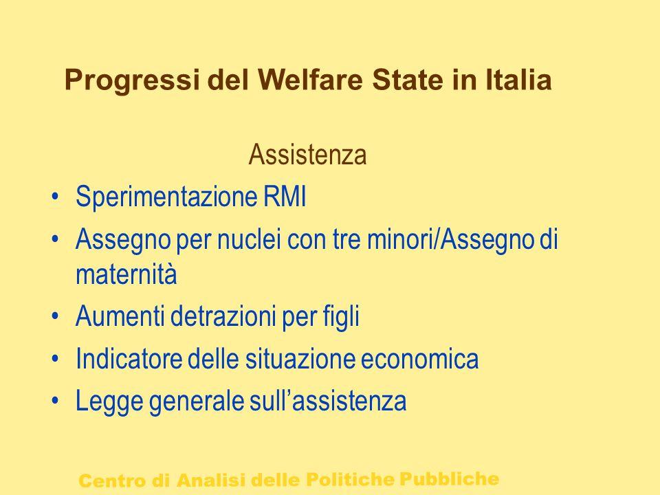 Progressi del Welfare State in Italia