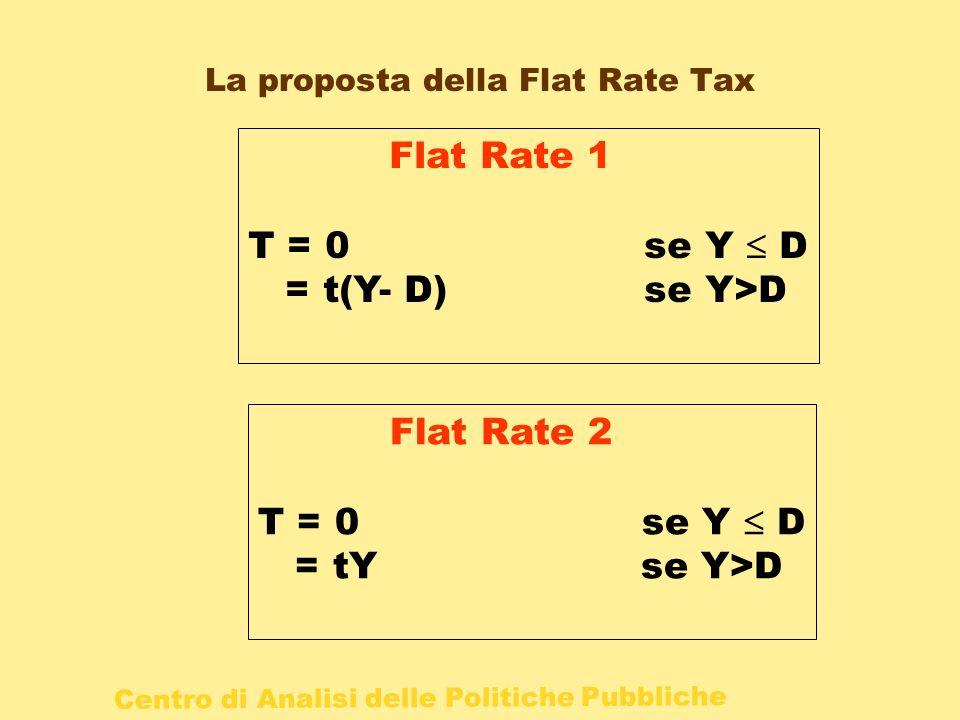 La proposta della Flat Rate Tax