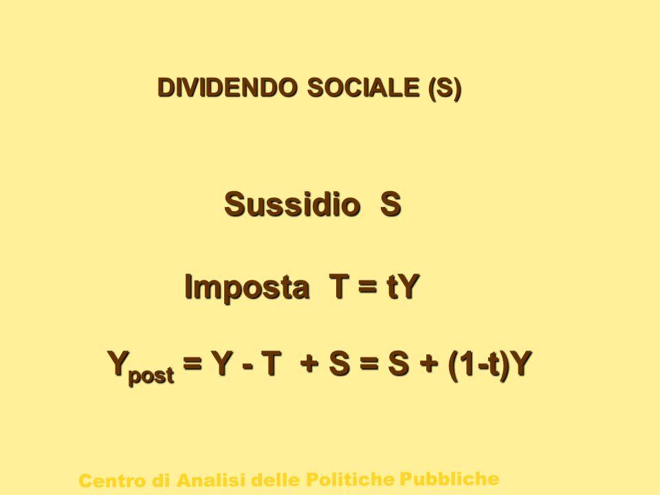 Sussidio S Imposta T = tY Ypost = Y - T + S = S + (1-t)Y