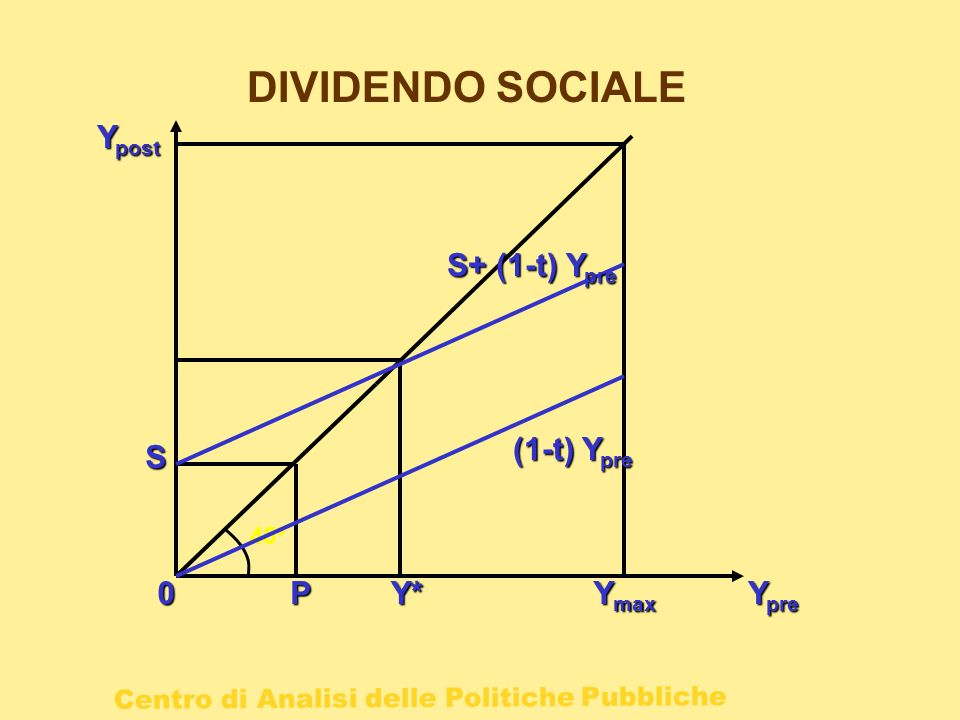 DIVIDENDO SOCIALE Ypost S+ (1-t) Ypre (1-t) Ypre S 45° P Y* Ymax Ypre