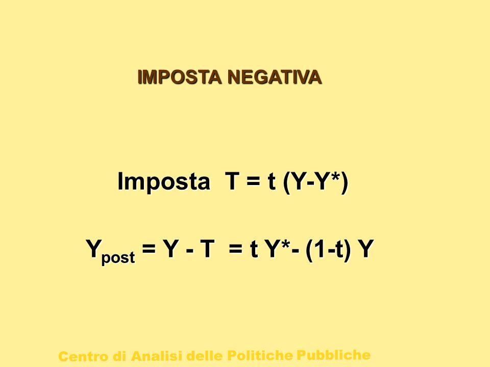 IMPOSTA NEGATIVA Imposta T = t (Y-Y*) Ypost = Y - T = t Y*- (1-t) Y