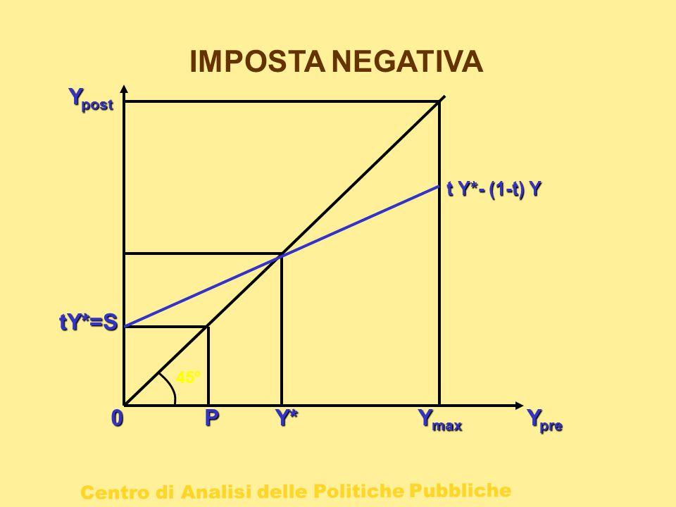IMPOSTA NEGATIVA Ypost t Y*- (1-t) Y tY*=S 45° P Y* Ymax Ypre