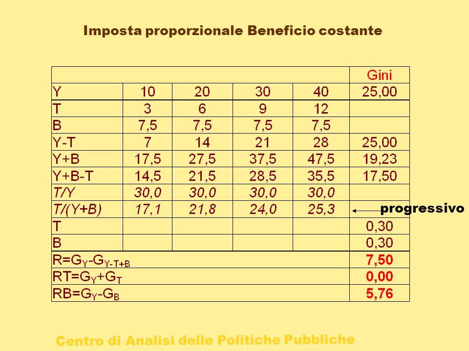 Imposta proporzionale Beneficio costante