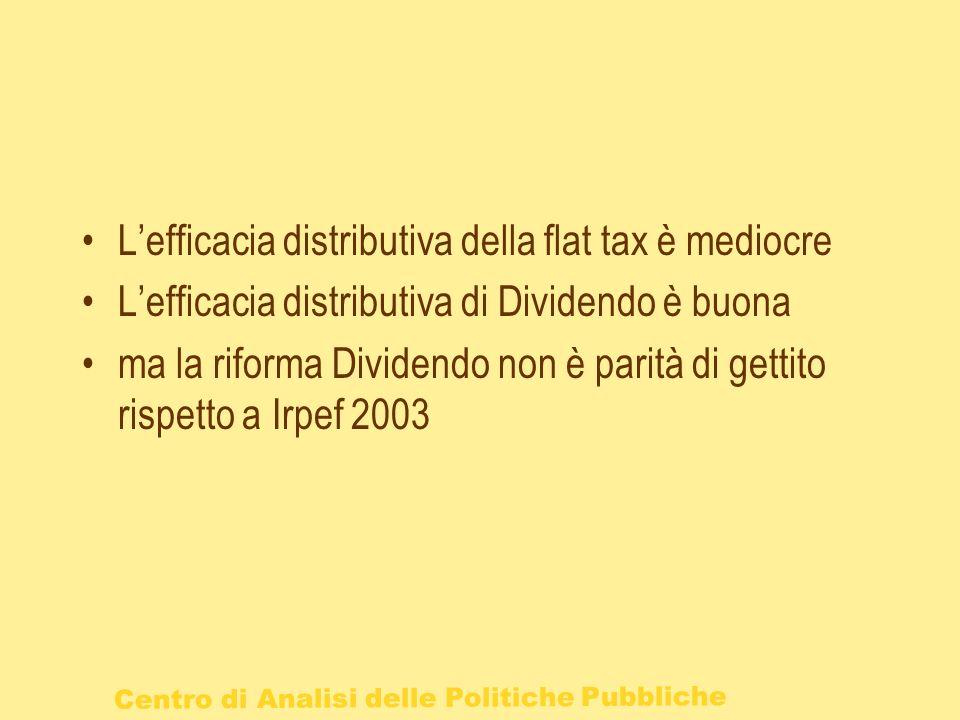 L'efficacia distributiva della flat tax è mediocre