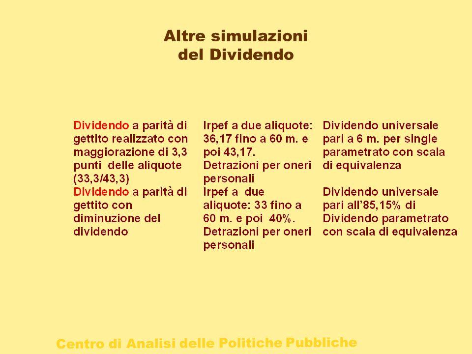 Altre simulazioni del Dividendo
