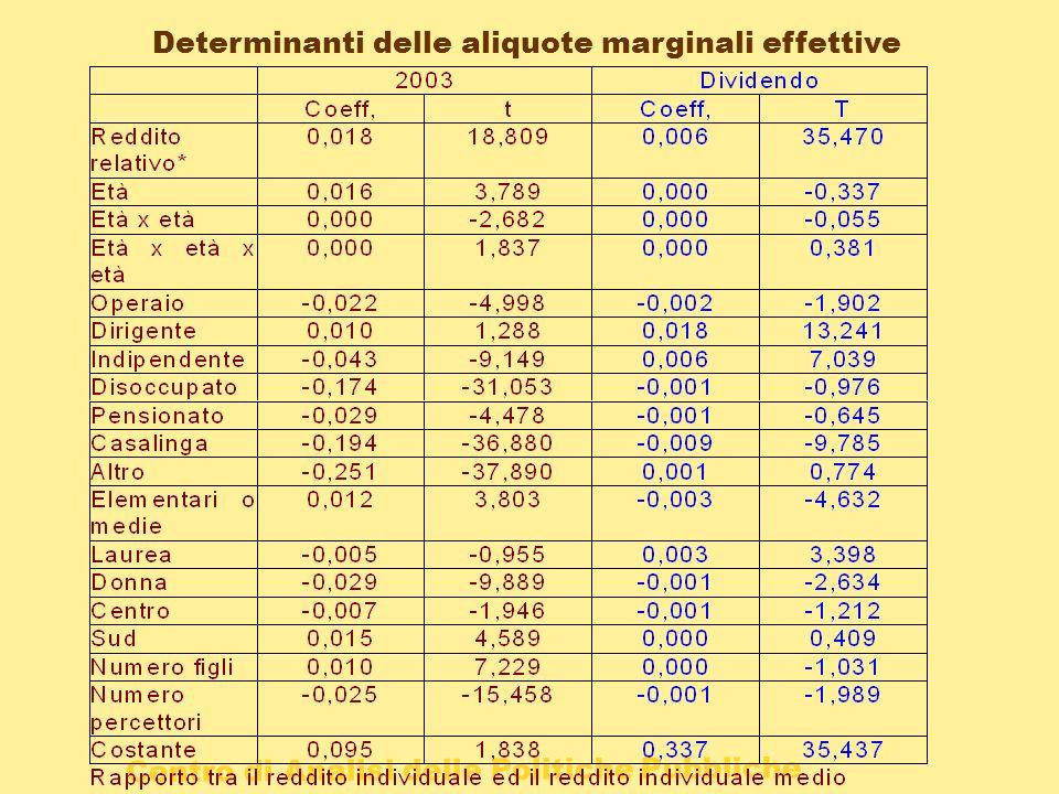 Determinanti delle aliquote marginali effettive