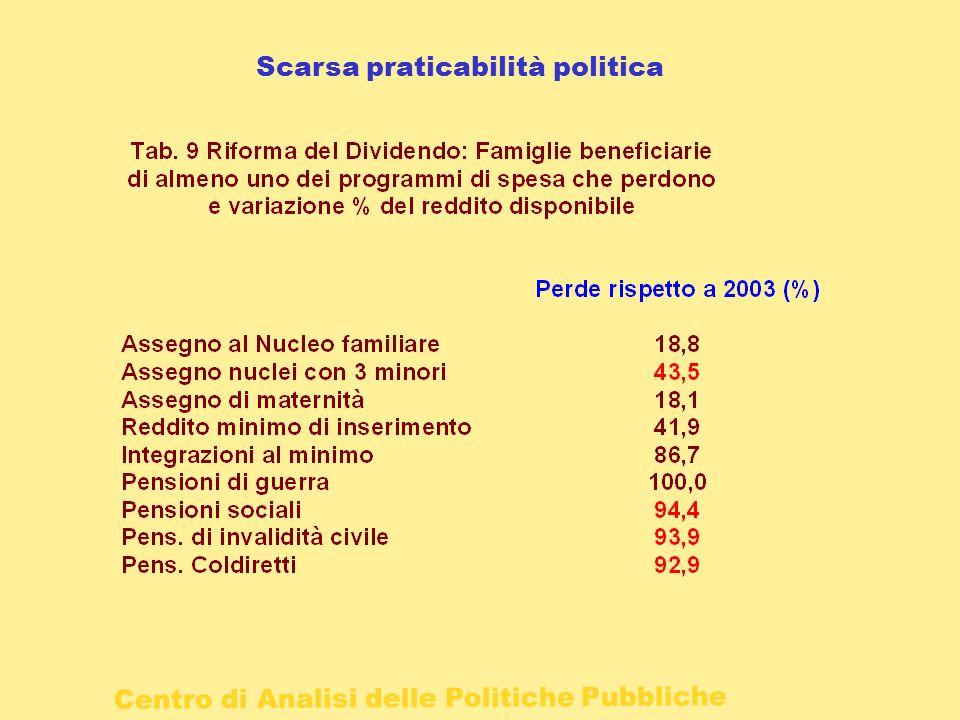 Scarsa praticabilità politica