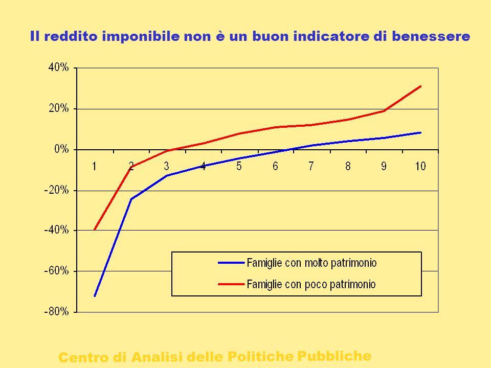 Il reddito imponibile non è un buon indicatore di benessere