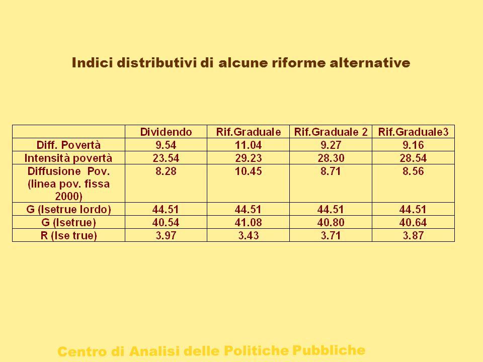 Indici distributivi di alcune riforme alternative