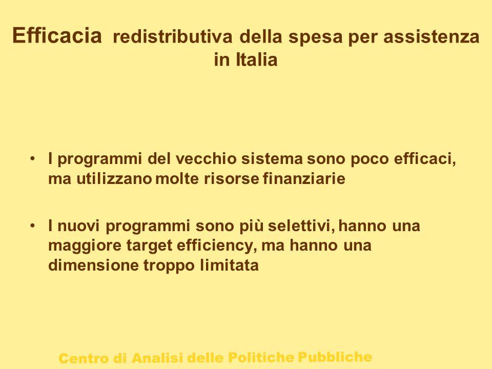 Efficacia redistributiva della spesa per assistenza in Italia