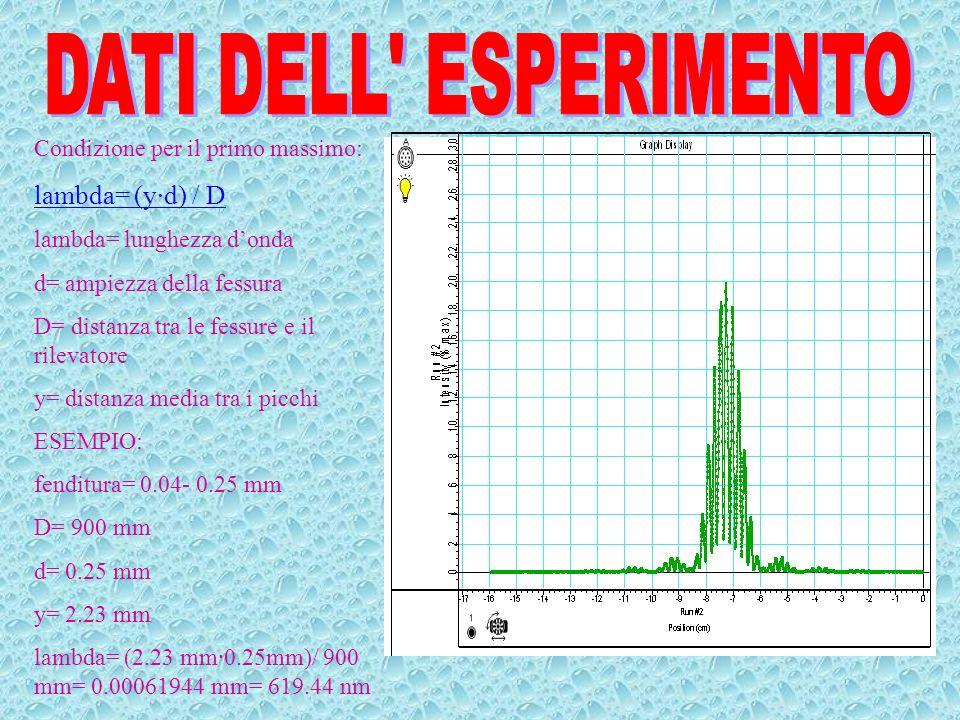 DATI DELL ESPERIMENTO lambda= (y·d) / D